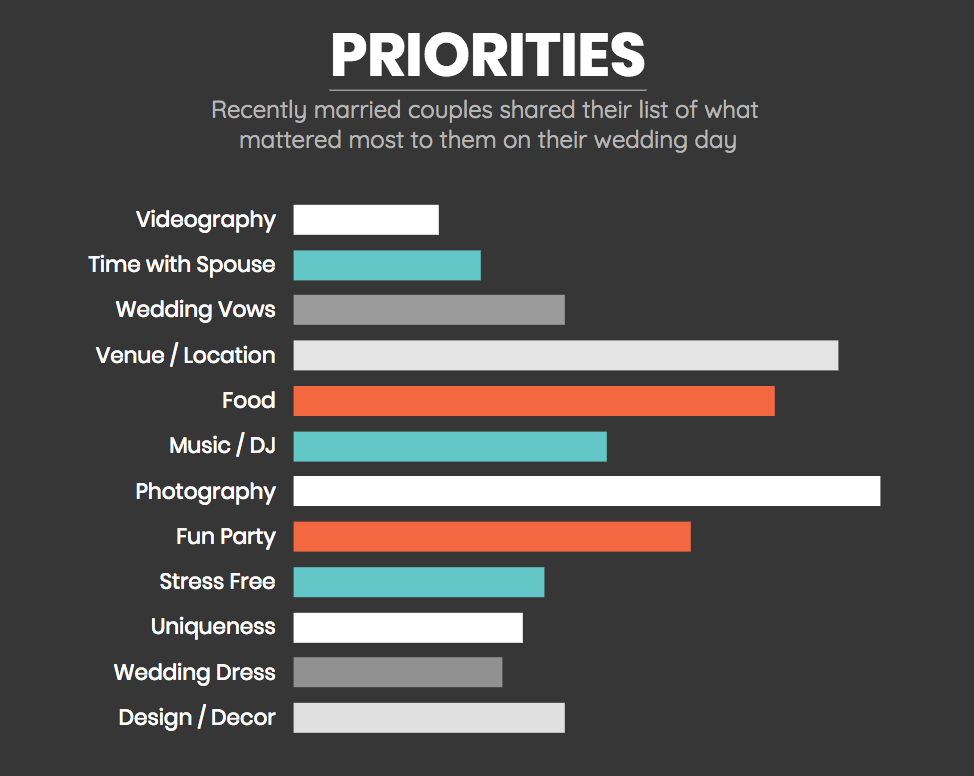Priorities of what's most important when planning your wedding